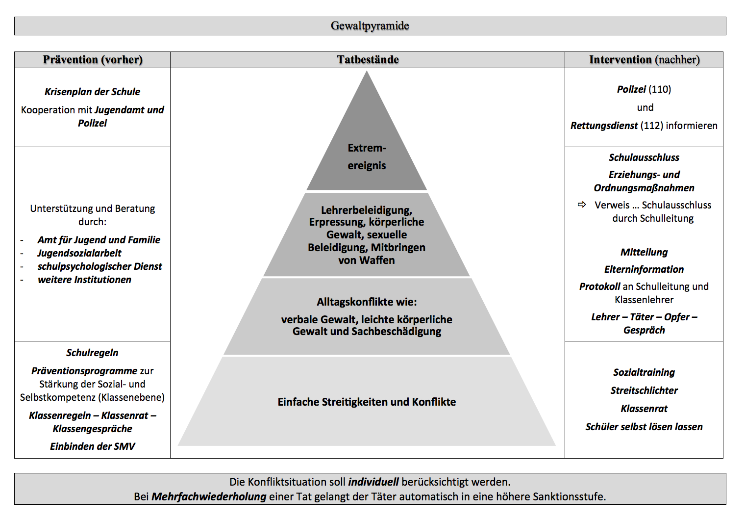 Gewaltpyramide